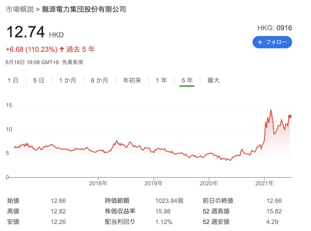 龍源電力(0916.HK)のチャート
