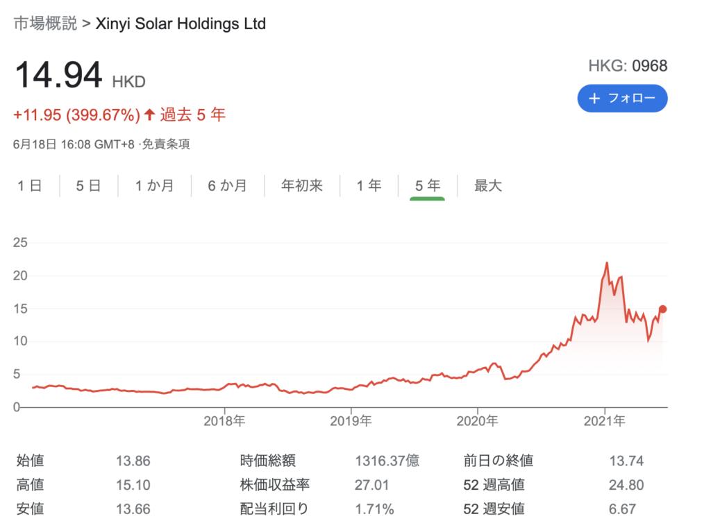 信義光能(0968.HK)のチャート