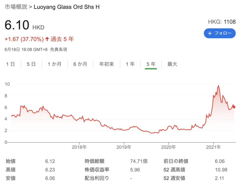 洛陽ガラス(1108.HK)のチャート