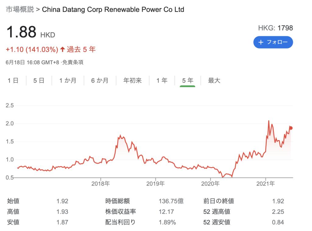 大唐新能源(1798.HK)のチャート