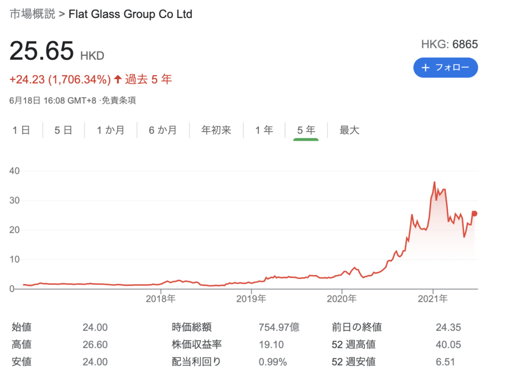 福莱特ガラス(6865.HK)のチャート