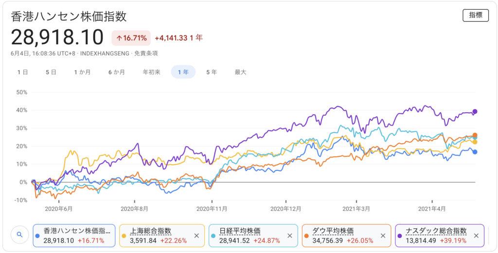 中国株 直近1年間の株式指数推移